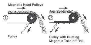 magnetic-head-pulleys-installation