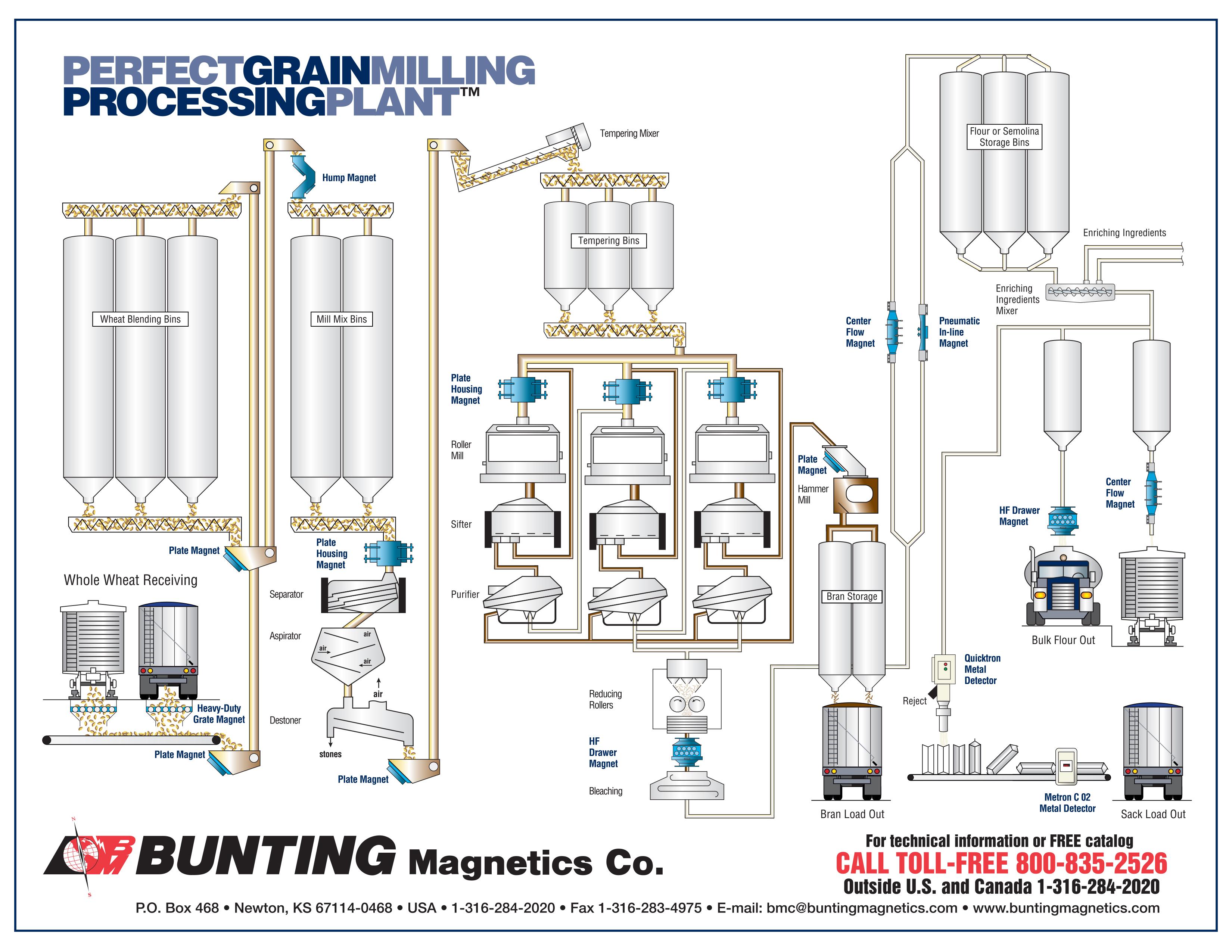 Food Grade Magnets For Grain Amp Milling Bunting Magnetics