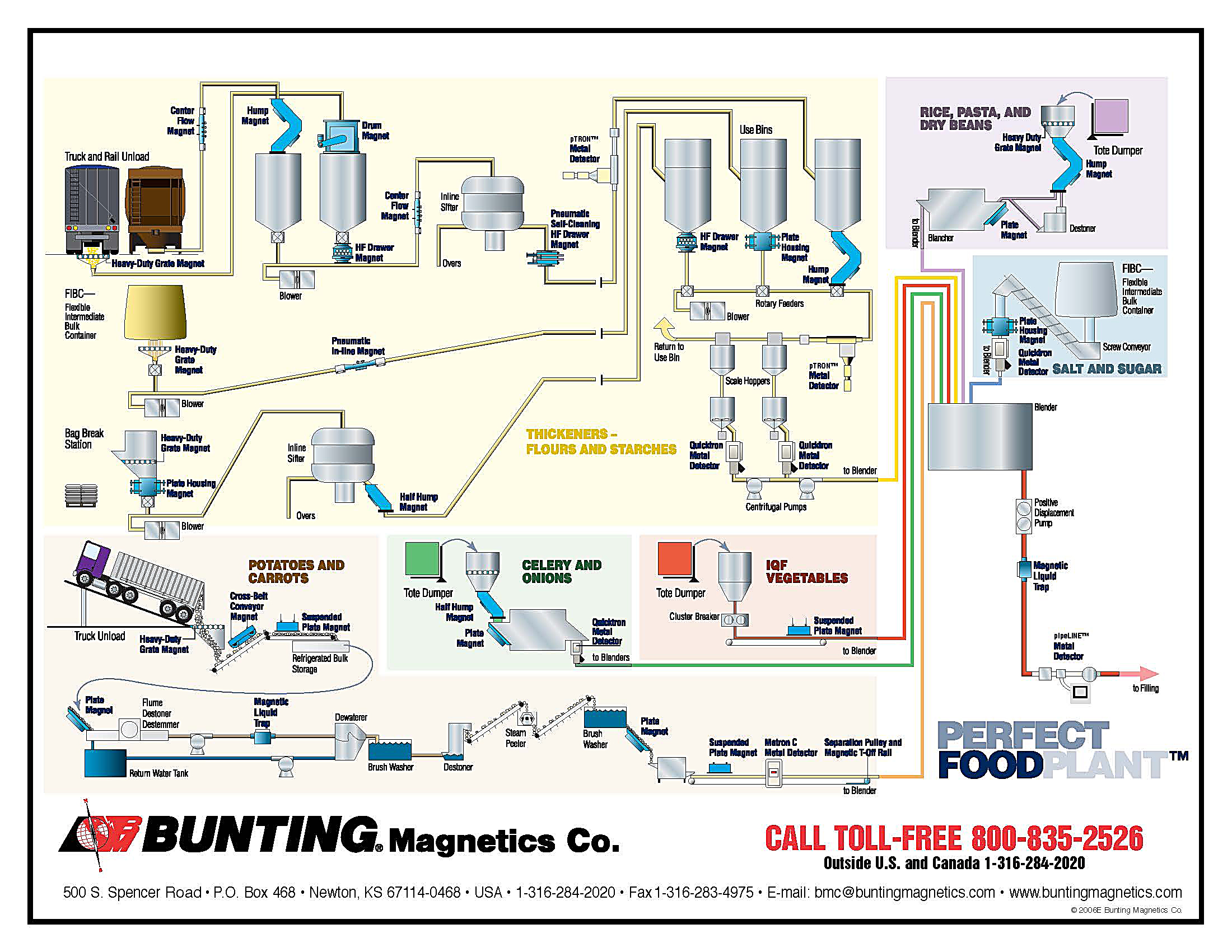 Metal detection metal removal from food processing click here for a perfect food plant diagram nvjuhfo Gallery